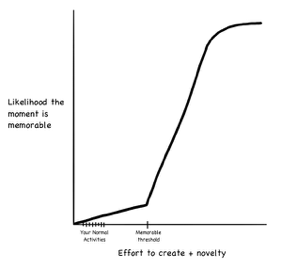 Graph of effort vs likelihood moment is memorable